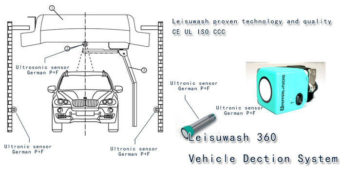 Leisuwash-360-vehicle-detection-system.jpg